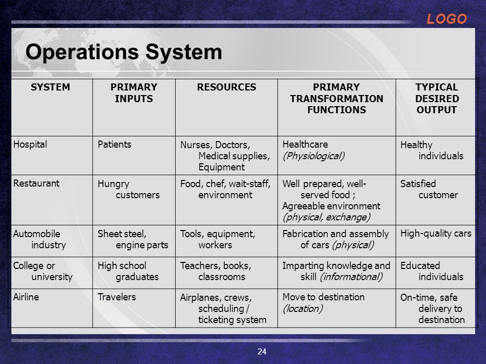 LOGO Operations System SYSTEMPRIMARY INPUTS RESOURCESPRIMARY TRANSFORMATION FUNCTIONS TYPICAL DESIRED OUTPUT HospitalPatientsNurses, Doctors, Medical