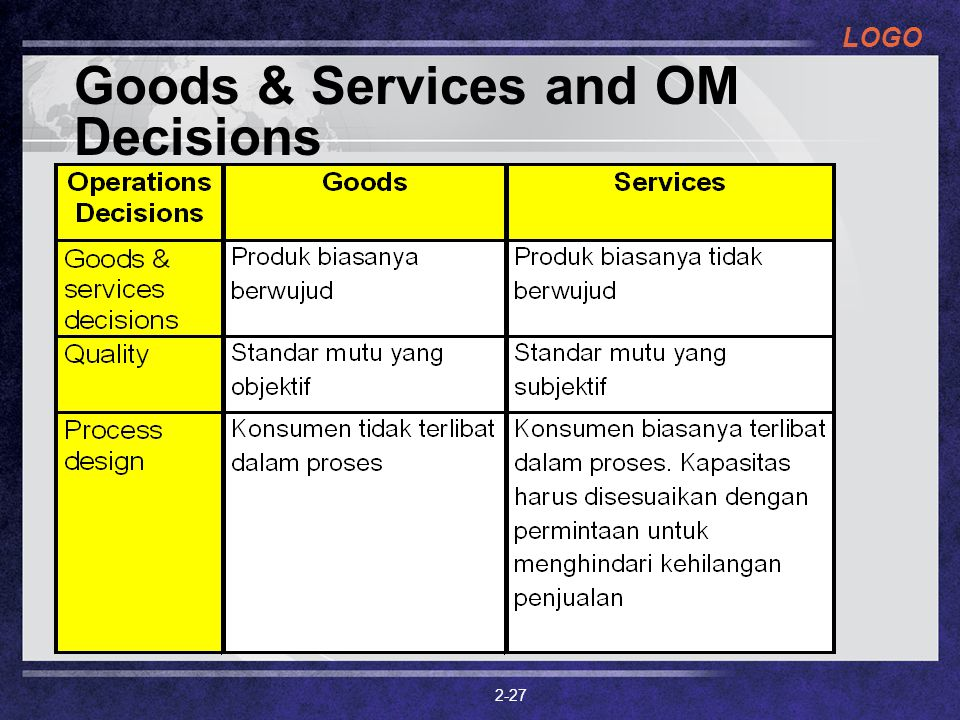 LOGO 2-27 Goods & Services and OM Decisions