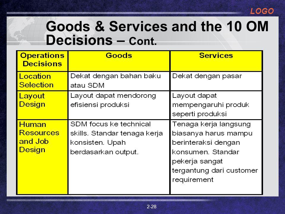 LOGO 2-28 Goods & Services and the 10 OM Decisions – Cont.
