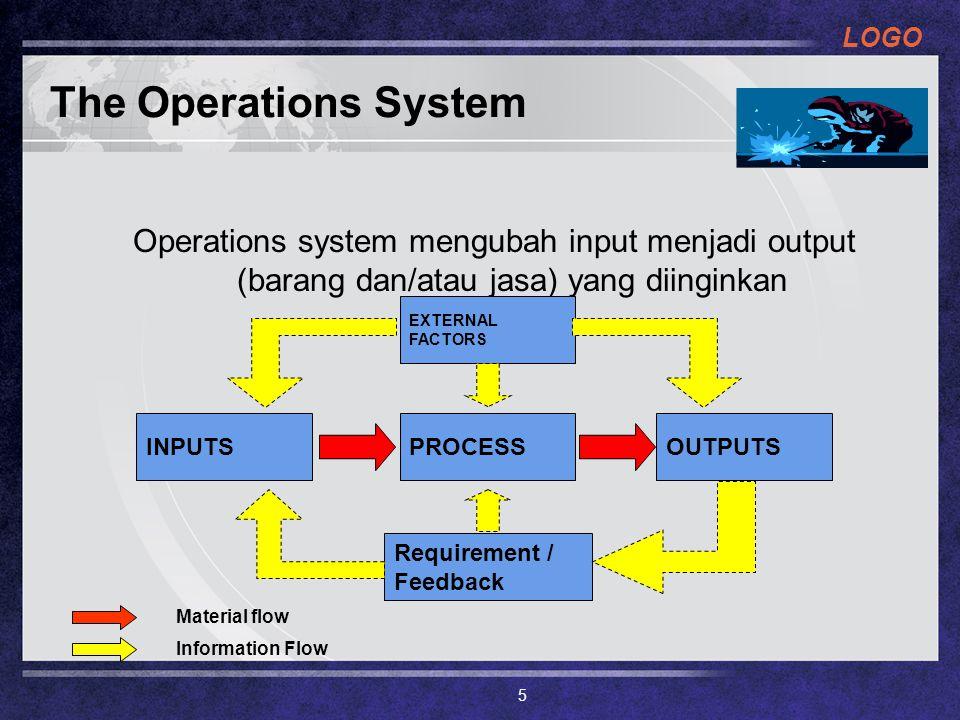 LOGO The Operations System Operations system mengubah input menjadi output (barang dan/atau jasa) yang diinginkan OUTPUTSINPUTSPROCESS EXTERNAL FACTOR