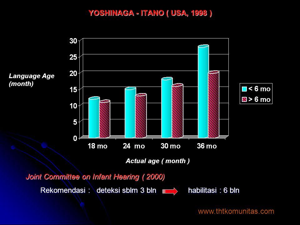 YOSHINAGA - ITANO ( USA, 1998 ) Actual age ( month ) Language Age (month) Joint Committee on Infant Hearing ( 2000) Rekomendasi : deteksi sblm 3 bln h