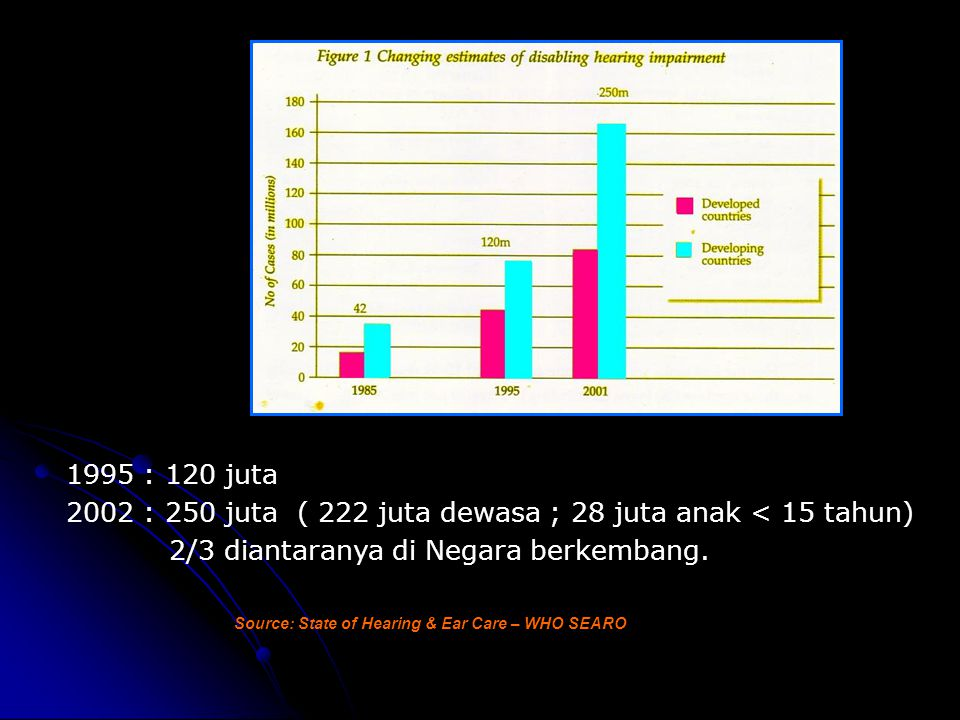 INDONESIA (1994-96): Gangg.Pend / ketulian 16,8 % dan 0.4 % ( Thailand ; 13,1 % dan 0.5 %) Gangg.