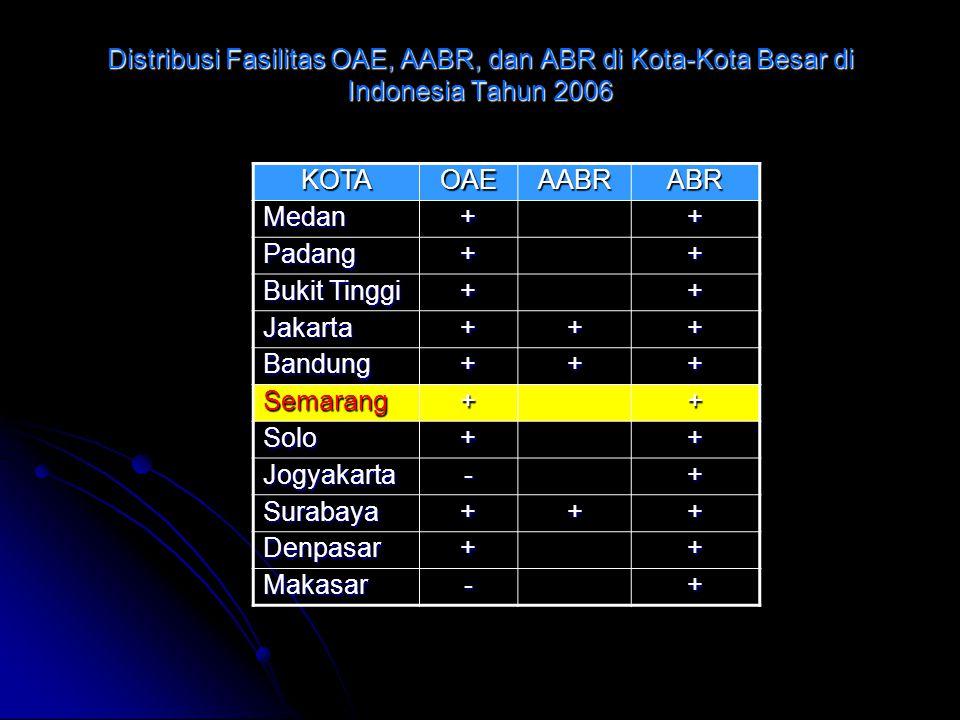 Distribusi Fasilitas OAE, AABR, dan ABR di Kota-Kota Besar di Indonesia Tahun 2006 KOTAOAEAABRABR Medan++ Padang++ Bukit Tinggi ++ Jakarta+++ Bandung+