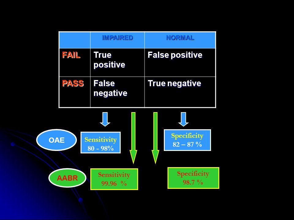 IMPAIREDNORMAL FAIL True positive False positive PASS False negative True negative Sensitivity 80 - 98% Specificity 82 – 87 % Specificity 98.7 % Sensi