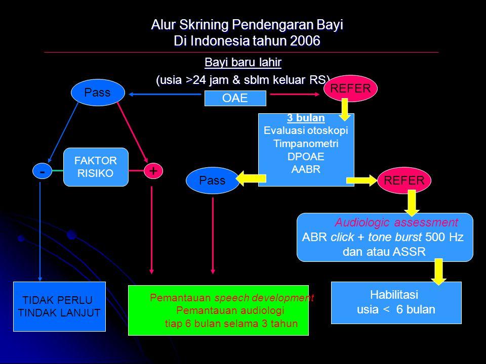 Alur Skrining Pendengaran Bayi Di Indonesia tahun 2006 Bayi baru lahir (usia >24 jam & sblm keluar RS) OAE Pass REFER 3 bulan Evaluasi otoskopi Timpan