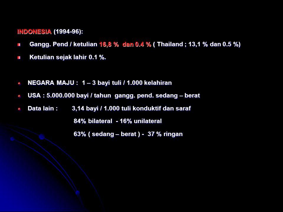 INDONESIA (1994-96): Gangg. Pend / ketulian 16,8 % dan 0.4 % ( Thailand ; 13,1 % dan 0.5 %) Gangg. Pend / ketulian 16,8 % dan 0.4 % ( Thailand ; 13,1