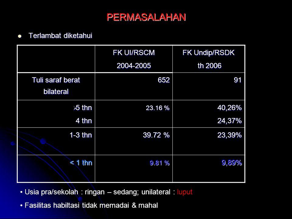 PERMASALAHAN Terlambat diketahui Terlambat diketahui FK UI/RSCM 2004-2005 FK Undip/RSDK th 2006 th 2006 Tuli saraf berat bilateral 65291  5 thn 4 thn