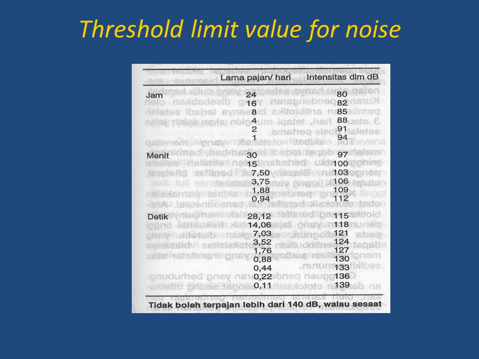 Threshold limit value for noise