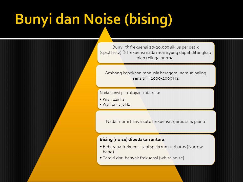 Bunyi  frekuensi 20-20.000 siklus per detik (cps,Hertz)  frekuensi nada murni yang dapat ditangkap oleh telinga normal Ambang kepekaan manusia berag
