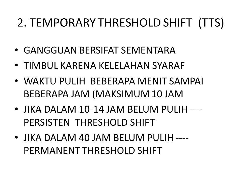 2. TEMPORARY THRESHOLD SHIFT (TTS) GANGGUAN BERSIFAT SEMENTARA TIMBUL KARENA KELELAHAN SYARAF WAKTU PULIH BEBERAPA MENIT SAMPAI BEBERAPA JAM (MAKSIMUM