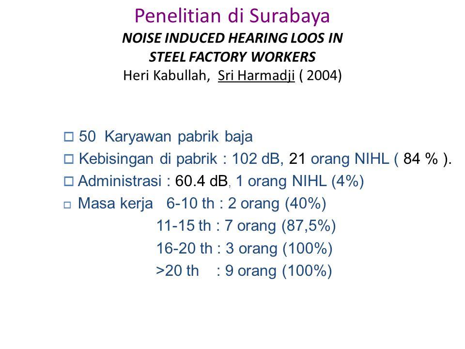 Penelitian di Surabaya NOISE INDUCED HEARING LOOS IN STEEL FACTORY WORKERS Heri Kabullah, Sri Harmadji ( 2004)  50 Karyawan pabrik baja  Kebisingan