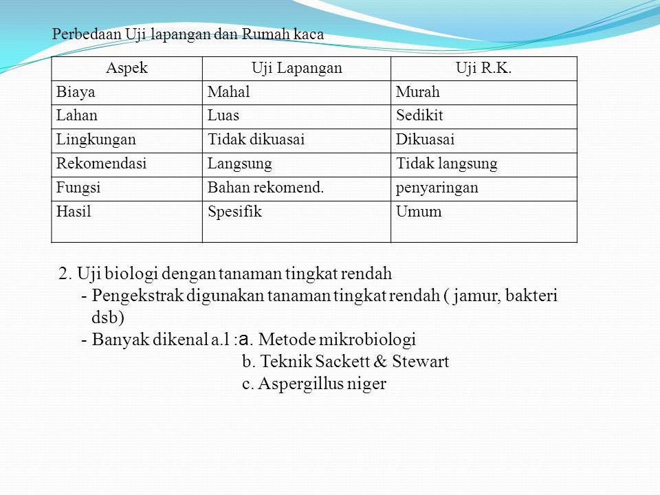 AspekUji LapanganUji R.K. BiayaMahalMurah LahanLuasSedikit LingkunganTidak dikuasaiDikuasai RekomendasiLangsungTidak langsung FungsiBahan rekomend.pen