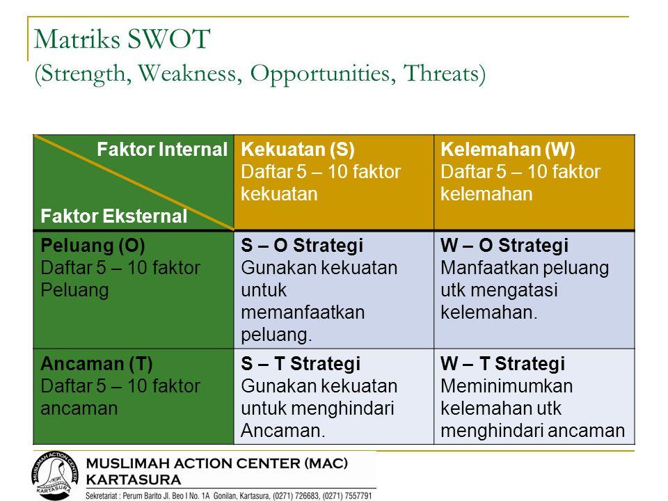 Faktor Internal Faktor Eksternal Kekuatan (S) Daftar 5 – 10 faktor kekuatan Kelemahan (W) Daftar 5 – 10 faktor kelemahan Peluang (O) Daftar 5 – 10 fak
