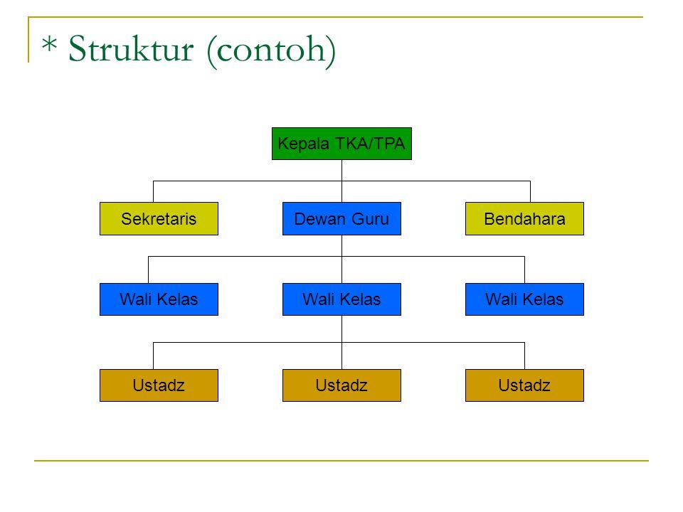 * Struktur (contoh) Kepala TKA/TPA Dewan GuruSekretarisBendahara Wali Kelas Ustadz