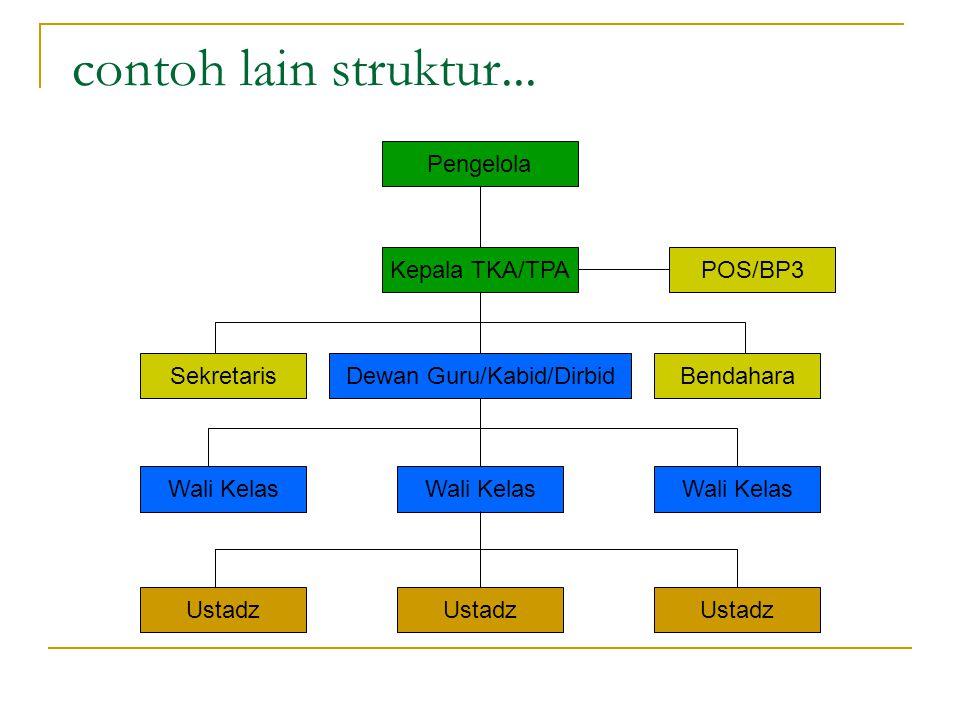 contoh lain struktur... Kepala TKA/TPA Dewan Guru/Kabid/DirbidSekretarisBendahara Wali Kelas Ustadz Pengelola POS/BP3