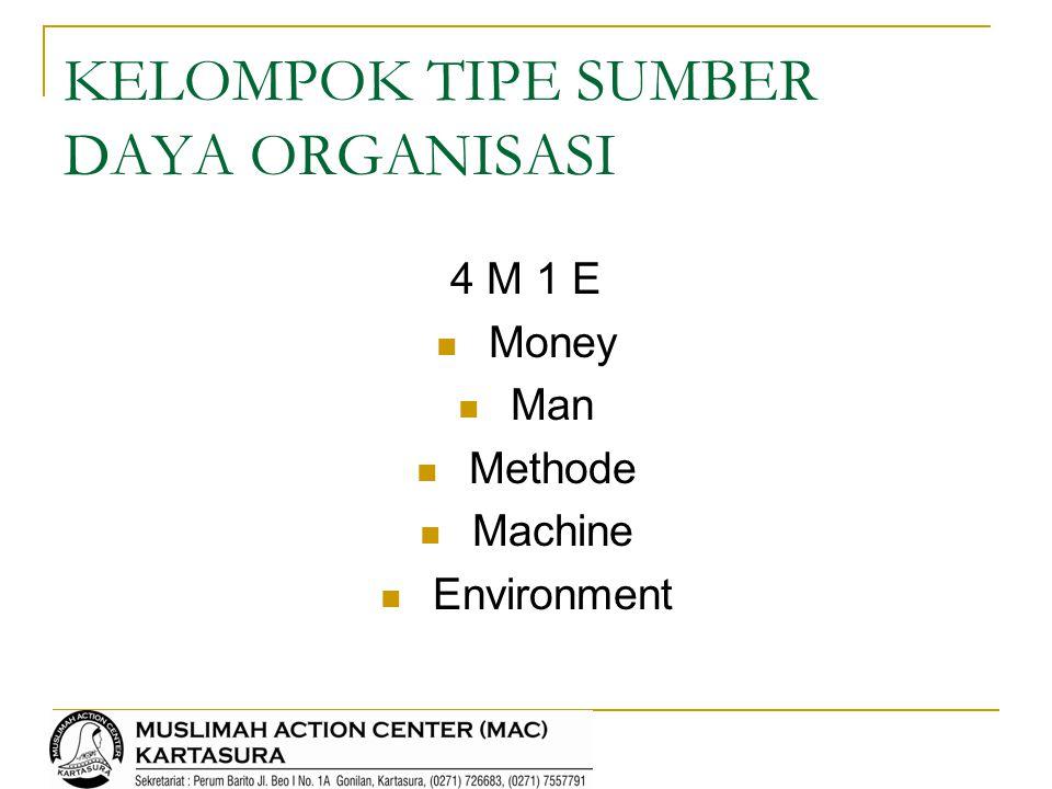 KELOMPOK TIPE SUMBER DAYA ORGANISASI 4 M 1 E Money Man Methode Machine Environment