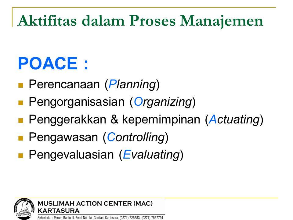 Aktifitas dalam Proses Manajemen POACE : Perencanaan (Planning) Pengorganisasian (Organizing) Penggerakkan & kepemimpinan (Actuating) Pengawasan (Cont