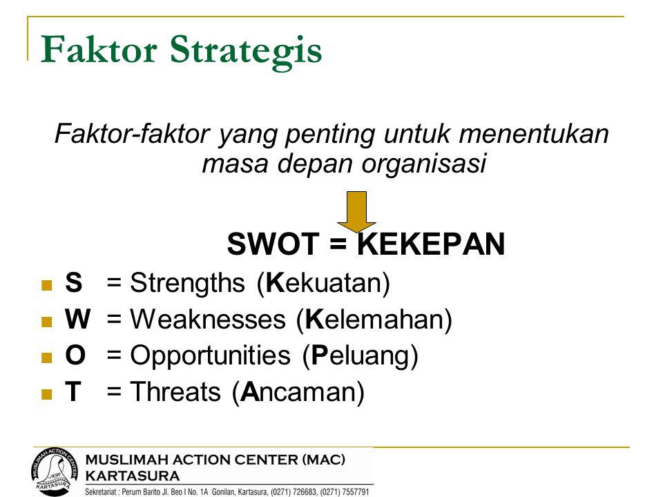 Analisis Kondisi (metode SWOT) Analisis Faktor Internal (SDM, dana, sarana & prasarana)  Kekuatan (Strengths)  Kelemahan (Weaknesses) Analisis Faktor Eksternal (kondisi masyarakat, pemerintah, sumber dana, lembaga lain… dst)  Peluang (Opportunities)  Ancaman (Threats)