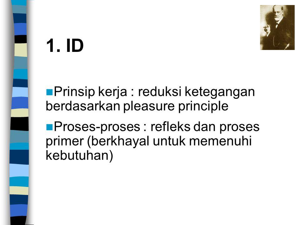 Prinsip kerja : reduksi ketegangan berdasarkan pleasure principle Proses-proses : refleks dan proses primer (berkhayal untuk memenuhi kebutuhan) 1. ID