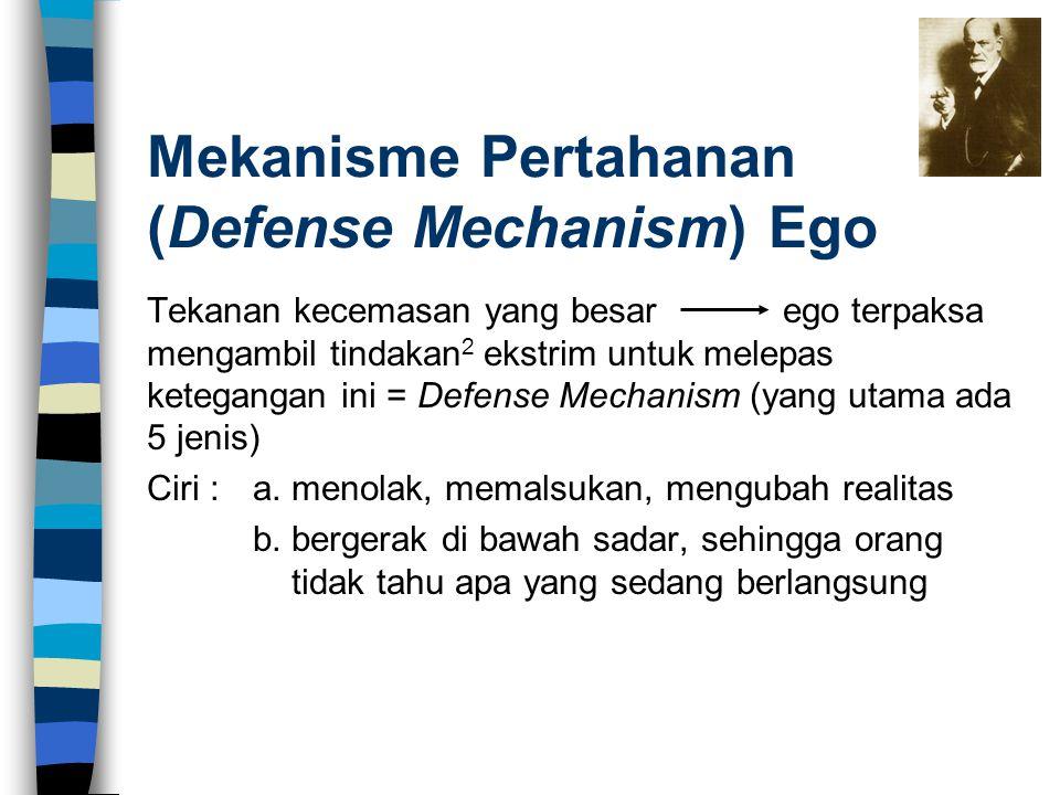 Mekanisme Pertahanan (Defense Mechanism) Ego Tekanan kecemasan yang besarego terpaksa mengambil tindakan 2 ekstrim untuk melepas ketegangan ini = Defe
