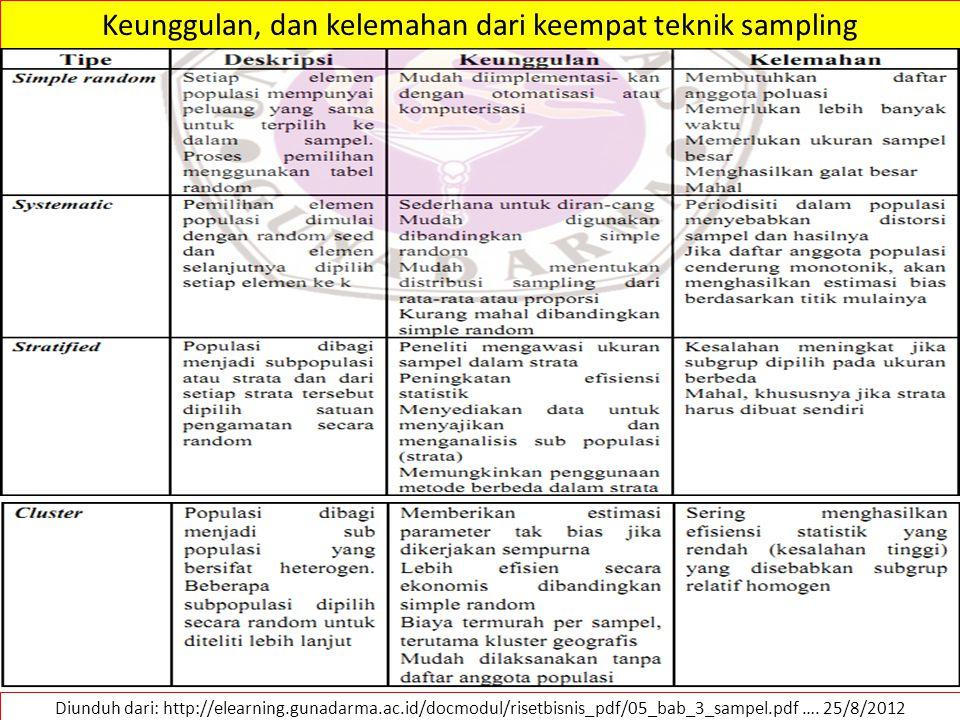 Diunduh dari: http://elearning.gunadarma.ac.id/docmodul/risetbisnis_pdf/05_bab_3_sampel.pdf …. 25/8/2012 Keunggulan, dan kelemahan dari keempat teknik