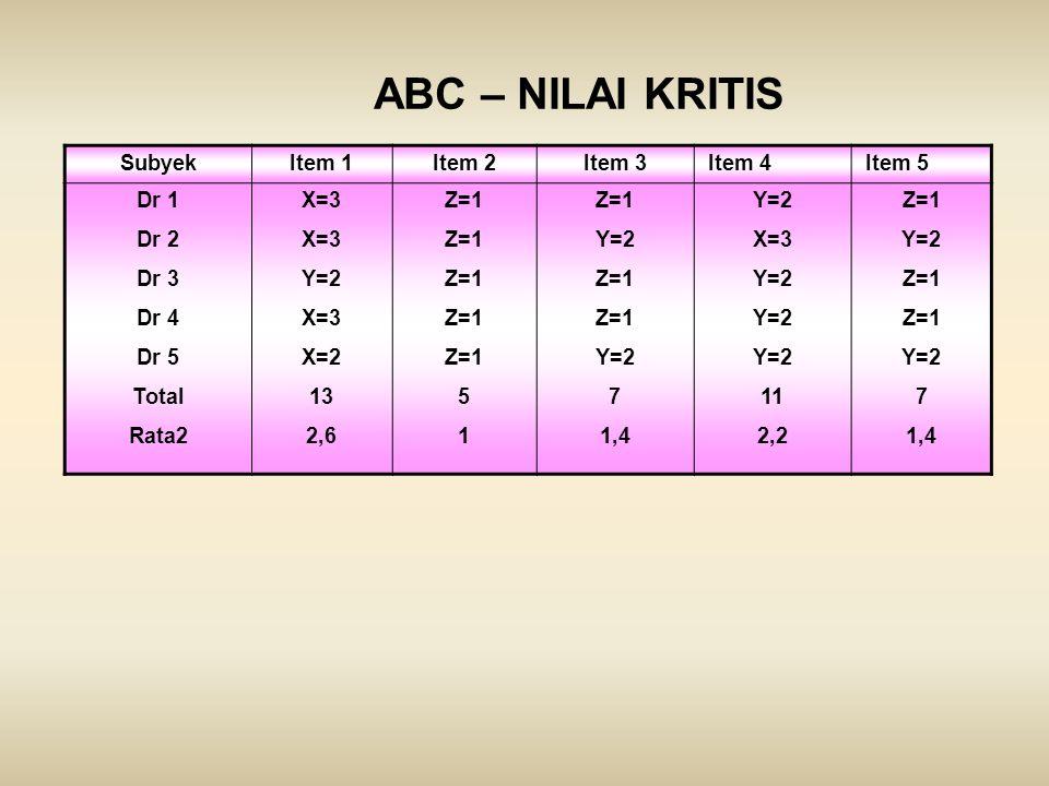 ABC – NILAI KRITIS SubyekItem 1Item 2Item 3Item 4Item 5 Dr 1 Dr 2 Dr 3 Dr 4 Dr 5 Total Rata2 X=3 Y=2 X=3 X=2 13 2,6 Z=1 5 1 Z=1 Y=2 Z=1 Y=2 7 1,4 Y=2
