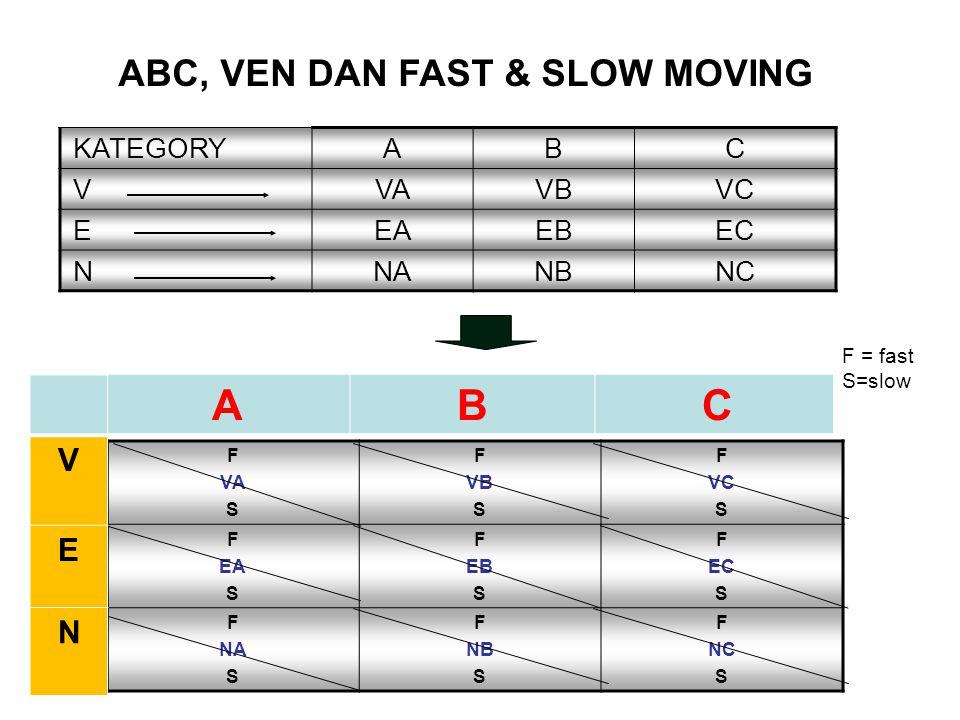 ABC, VEN DAN FAST & SLOW MOVING KATEGORYABC VVAVBVC EEAEBEC NNANBNC F VA S F VB S F VC S F EA S F EB S F EC S F NA S F NB S F NC S ABC V E N F = fast S=slow