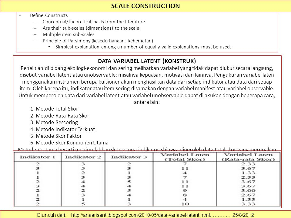 SCALE CONSTRUCTION Define Constructs – Conceptual/theoretical basis from the literature – Are their sub-scales (dimensions) to the scale – Multiple item sub-scales – Principle of Parsimony (kesederhanaan, kehematan) Simplest explanation among a number of equally valid explanations must be used.