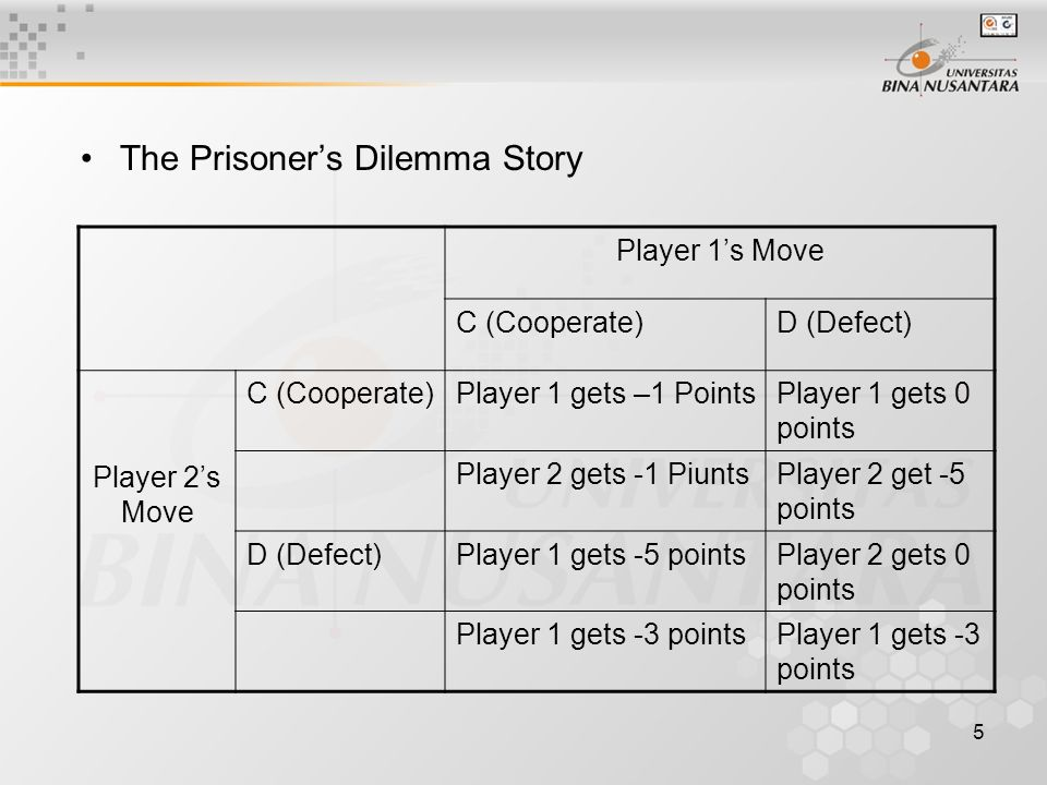 5 The Prisoner's Dilemma Story Player 1's Move C (Cooperate)D (Defect) Player 2's Move C (Cooperate)Player 1 gets –1 PointsPlayer 1 gets 0 points Player 2 gets -1 PiuntsPlayer 2 get -5 points D (Defect)Player 1 gets -5 pointsPlayer 2 gets 0 points Player 1 gets -3 points