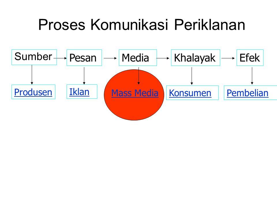 Proses Komunikasi Periklanan Sumber PesanMediaKhalayakEfek Produsen Iklan Mass Media KonsumenPembelian