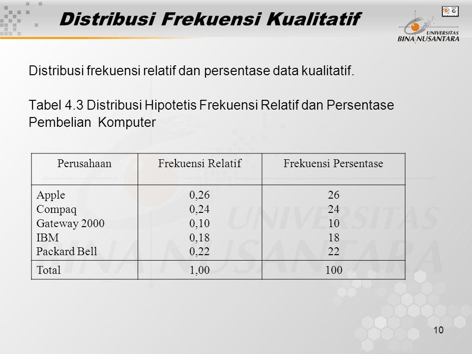 10 Distribusi Frekuensi Kualitatif Distribusi frekuensi relatif dan persentase data kualitatif. Tabel 4.3 Distribusi Hipotetis Frekuensi Relatif dan P