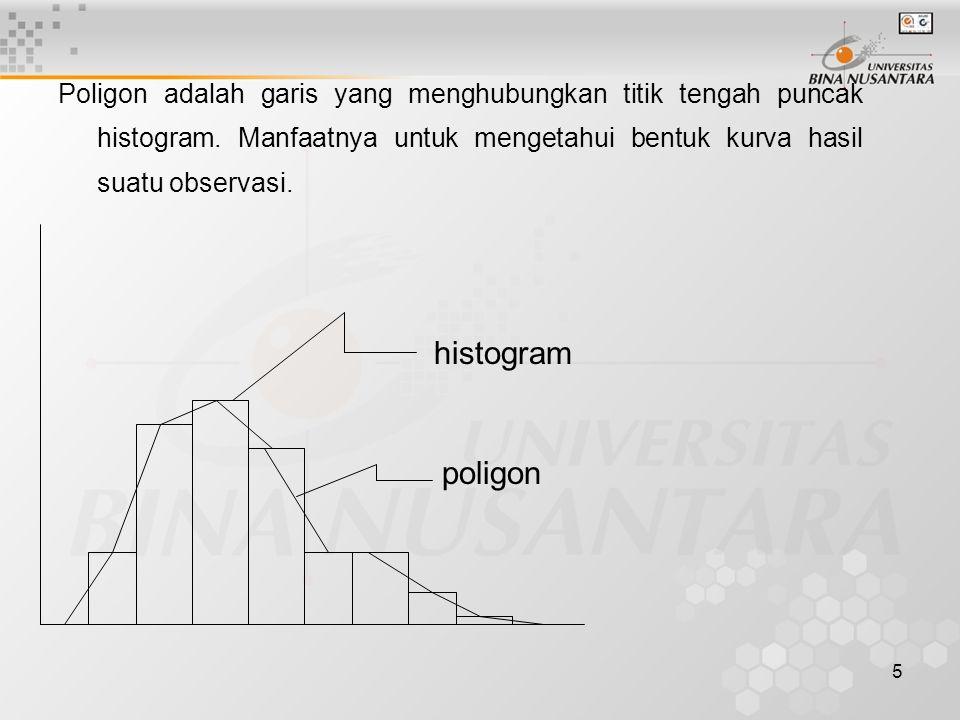 5 Poligon adalah garis yang menghubungkan titik tengah puncak histogram. Manfaatnya untuk mengetahui bentuk kurva hasil suatu observasi. poligon histo