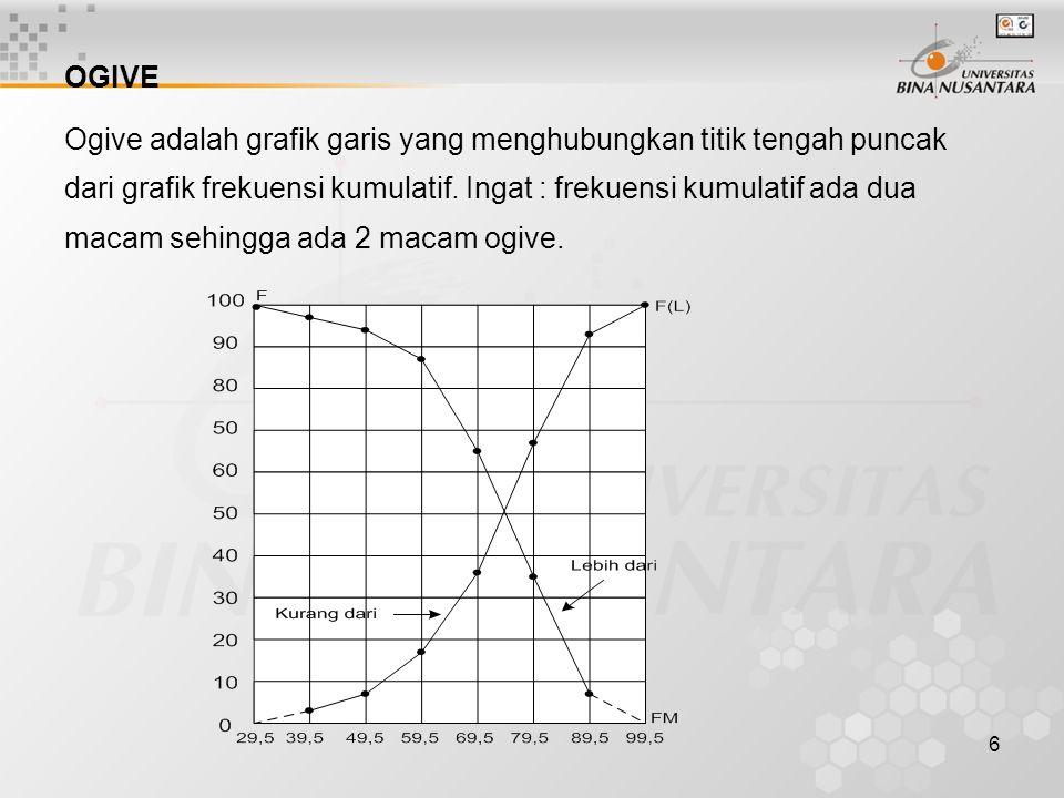 6 OGIVE Ogive adalah grafik garis yang menghubungkan titik tengah puncak dari grafik frekuensi kumulatif. Ingat : frekuensi kumulatif ada dua macam se