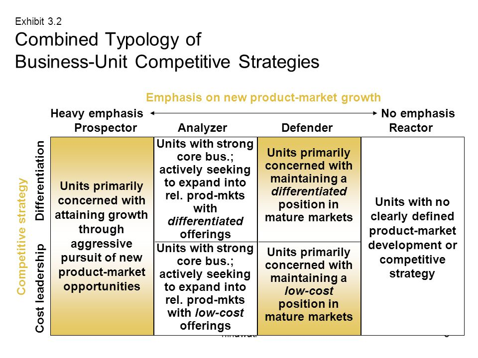 ninawati8 Exhibit 3.2 Combined Typology of Business-Unit Competitive Strategies Competitive strategy Differentiation Cost leadership Emphasis on new p