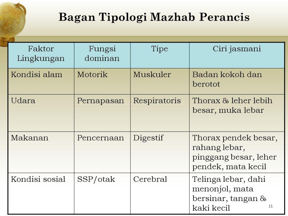 B. MAZHAB PERANCIS (Morfologi konstitusional) Dasar penggolongan: 1.Dominansi suatu fungsi fisiologi dalam diri individu 2.Unsur-unsur lingkungan memp
