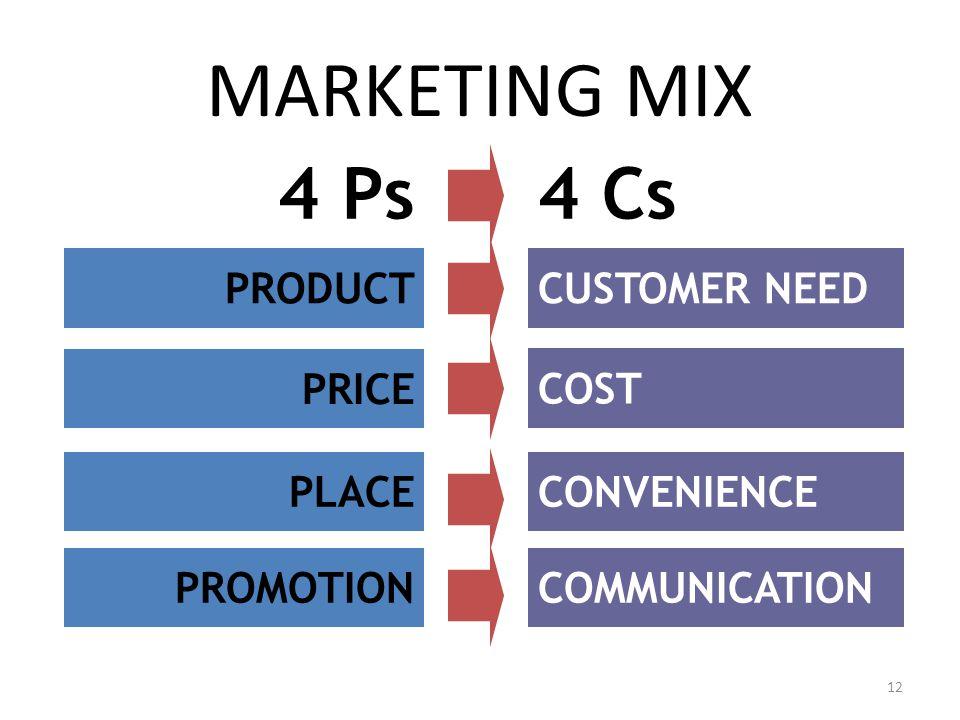 Marketing mix adalah strategi kombinasi kegiatan inti pemasaran dan kegiatan atau variabel ini dapat dikendalikan oleh perusahaan untuk mempengaruhi a