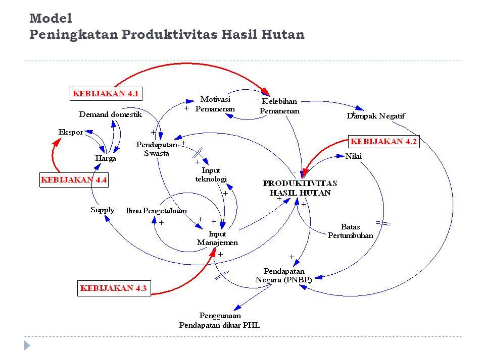 Model Peningkatan Produktivitas Hasil Hutan