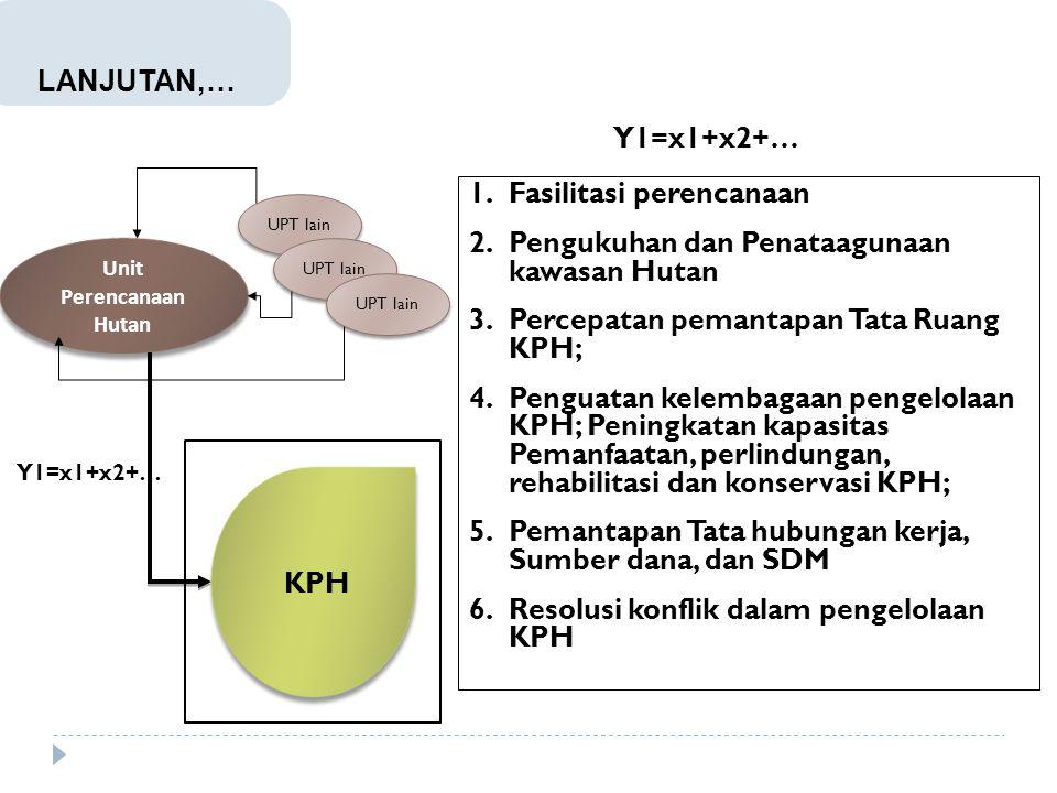 Unit Perencanaan Hutan UPT lain Y1=x1+x2+… 1.Fasilitasi perencanaan 2.Pengukuhan dan Penataagunaan kawasan Hutan 3.Percepatan pemantapan Tata Ruang KP