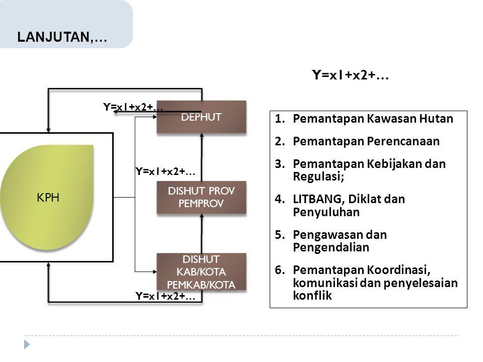 Y=x1+x2+… DEPHUT DISHUT PROV PEMPROV DISHUT PROV PEMPROV DISHUT KAB/KOTA PEMKAB/KOTA DISHUT KAB/KOTA PEMKAB/KOTA Y=x1+x2+… 1.Pemantapan Kawasan Hutan