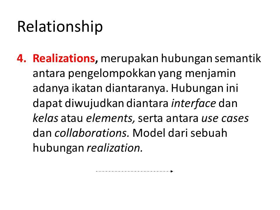 Relationship 4.Realizations, merupakan hubungan semantik antara pengelompokkan yang menjamin adanya ikatan diantaranya.