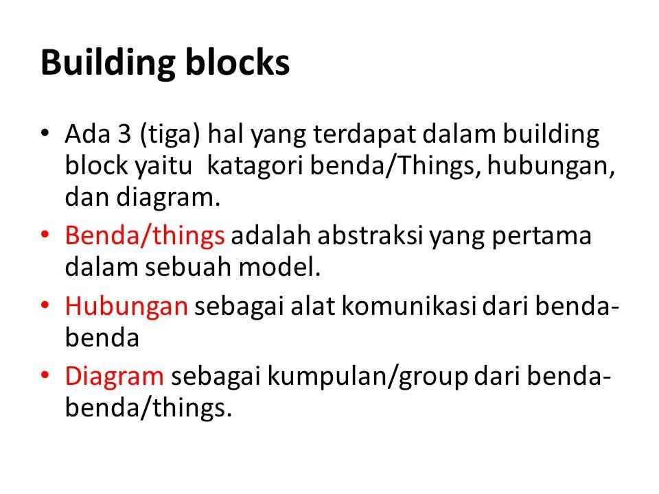 Building blocks Ada 3 (tiga) hal yang terdapat dalam building block yaitu katagori benda/Things, hubungan, dan diagram.