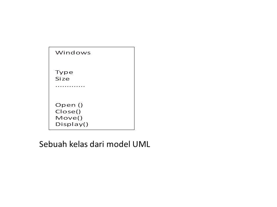 Sebuah kelas dari model UML