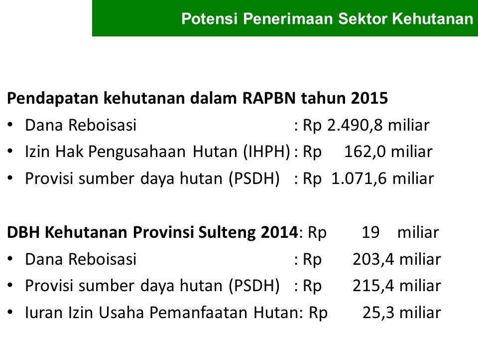 Pendapatan kehutanan dalam RAPBN tahun 2015 Dana Reboisasi: Rp 2.490,8 miliar Izin Hak Pengusahaan Hutan (IHPH): Rp 162,0 miliar Provisi sumber daya h