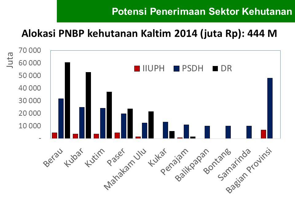 Alokasi PNBP kehutanan Kaltim 2014 (juta Rp): 444 M Potensi Penerimaan Sektor Kehutanan