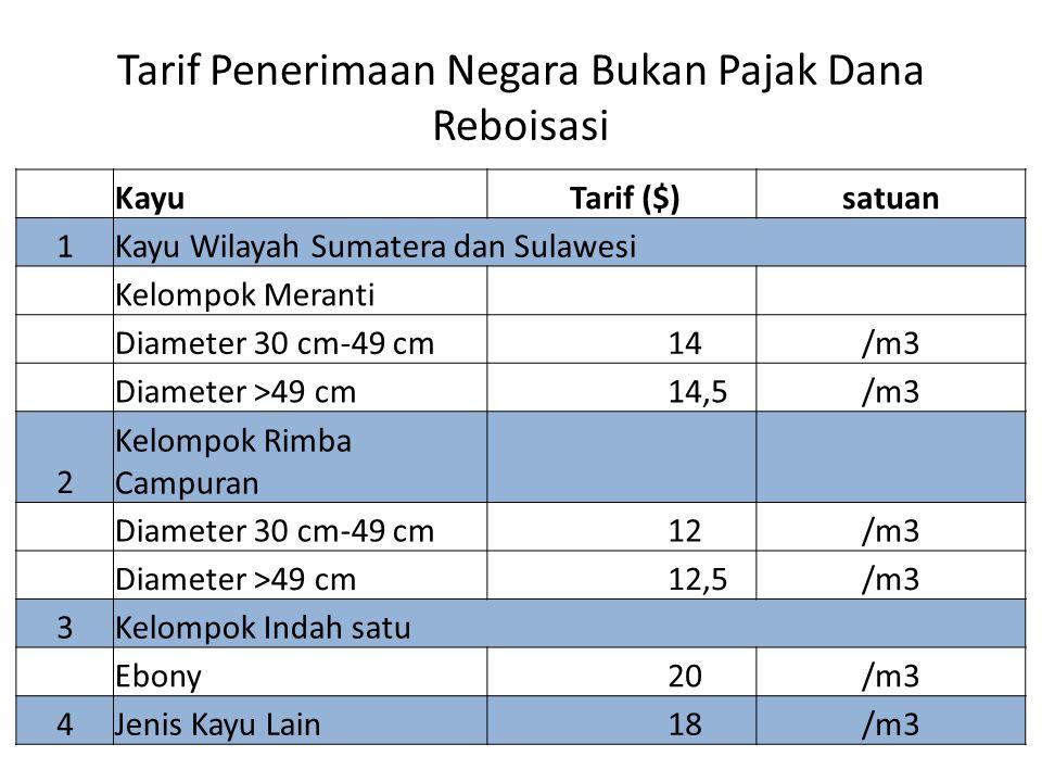 Tarif Penerimaan Negara Bukan Pajak Dana Reboisasi Kayu Tarif ($)satuan 1Kayu Wilayah Sumatera dan Sulawesi Kelompok Meranti Diameter 30 cm-49 cm 14/m