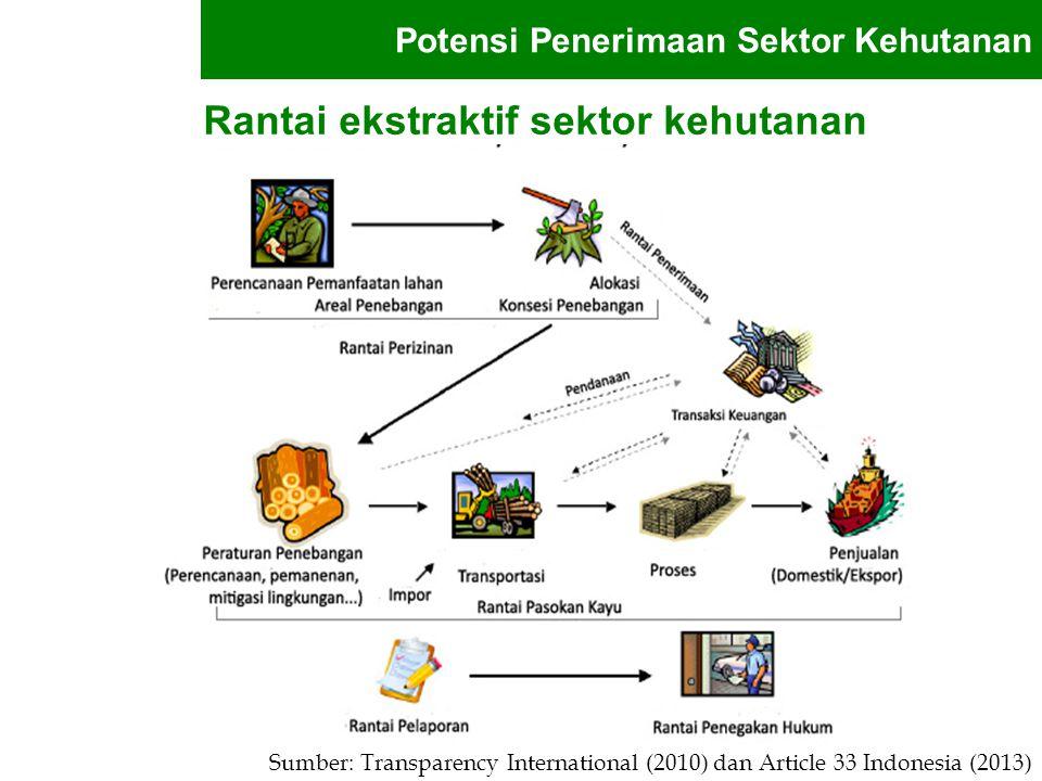 Tahun 2014, Kabupaten A menurut data dephut (wilayah sumatera, sulawesi dan sumatera) mengeluarkan 30 izin masing-masing seluas 10.000 Ha.