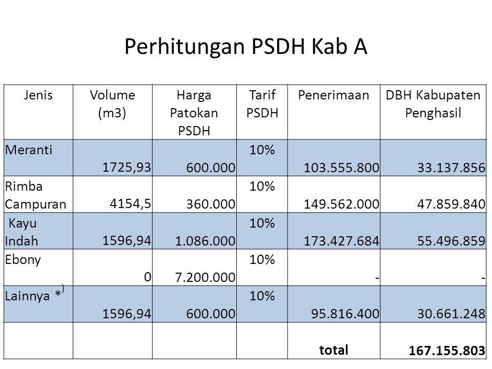 Perhitungan PSDH Kab A JenisVolume (m3) Harga Patokan PSDH Tarif PSDH PenerimaanDBH Kabupaten Penghasil Meranti 1725,93 600.000 10% 103.555.800 33.137