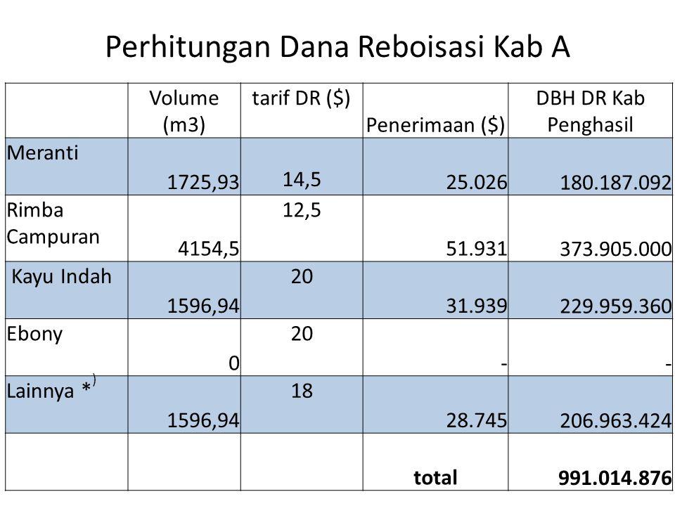 Perhitungan Dana Reboisasi Kab A Volume (m3) tarif DR ($) Penerimaan ($) DBH DR Kab Penghasil Meranti 1725,93 14,5 25.026 180.187.092 Rimba Campuran 4