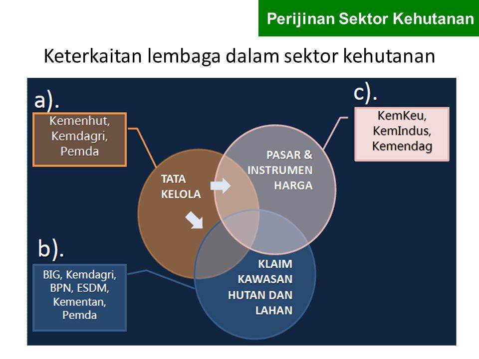 Keterkaitan lembaga dalam sektor kehutanan Perijinan Sektor Kehutanan