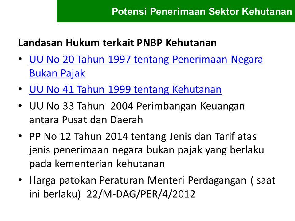 Jenis PNPB Kementerian Kehutanan (PP No 12 Th 2014) Dana Reboisasi ( DR ) Provisi Sumber Daya Hutan ( PSDH ) Iuran Izin Usaha Pemanfaatan Hutan ( IIUPH ) Ganti Rugi Nilai Tegakan ( GNRT ) Penggunaan Kawasan Hutan/ Pinjam Pakai Kawasan Hutan Denda Pelanggaran Eksploitasi Hutan ( DPEH ) Iuran Mengangkut/Tumbuhan Alam Hidup atau Mati ( IASL/TA ) Pungutan Izin Pengusahaan Pariwisata Alam ( PIPPA ) Pungutan Izin Pengusahaan Taman Buru ( PIPTB ) Pungutan Izin Berburu di taman buru dan areal berburu ( PIB ) Pungutan Masuk Obyek Wisata Alam/PMOWA (contoh: taman wisata alam) Iuran Hasil Usaha Pengusahaan Pariwisata Alam ( IHUPA ) Iuran Hasil Usaha Perburuan di Taman Buru ( IHUPTB ).....